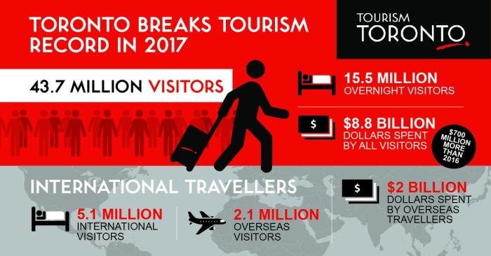 TourismToronto-2017Infographics-SocialGraphic1
